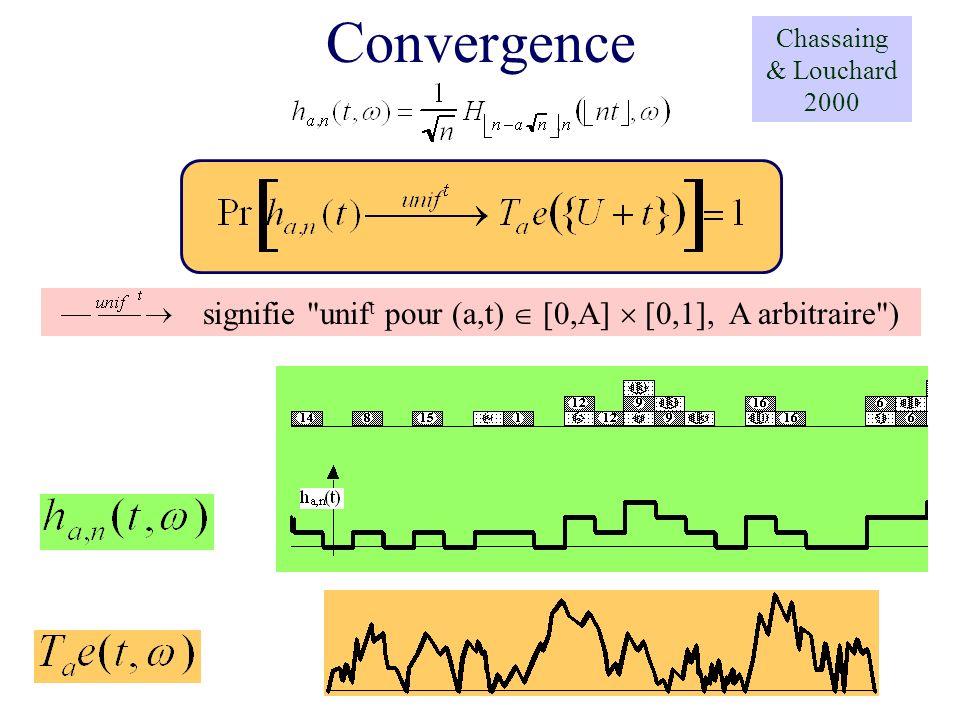 Convergence signifie unift pour (a,t)  [0,A]  [0,1], A arbitraire )